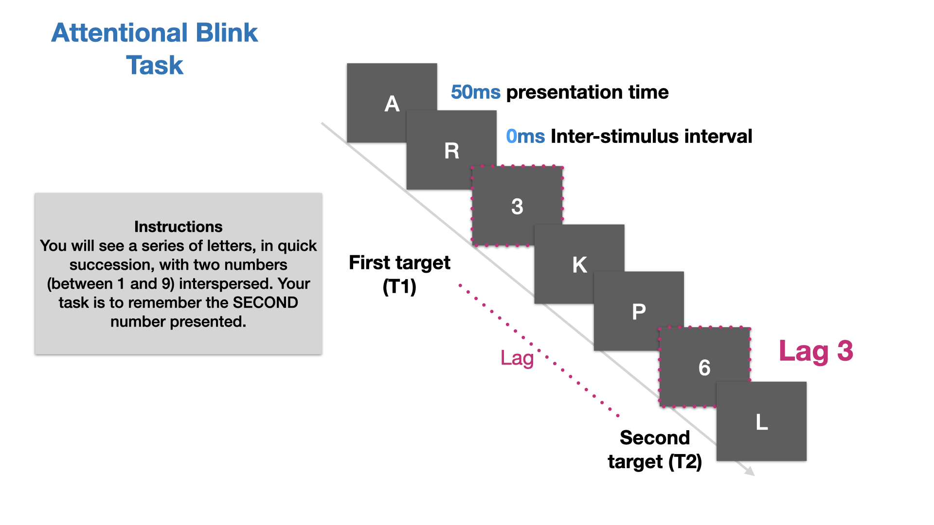 Illustration of stimulus flow and timings within one trial of the RSVP task