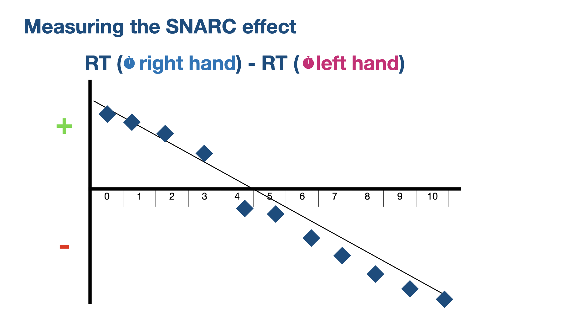 Illustration of the SNARC effect in the results of the odd/even judgement task. Reaction time deltas between right and left hand responses are positive for small, and negative for larger numbers, showing the SNARC effect.