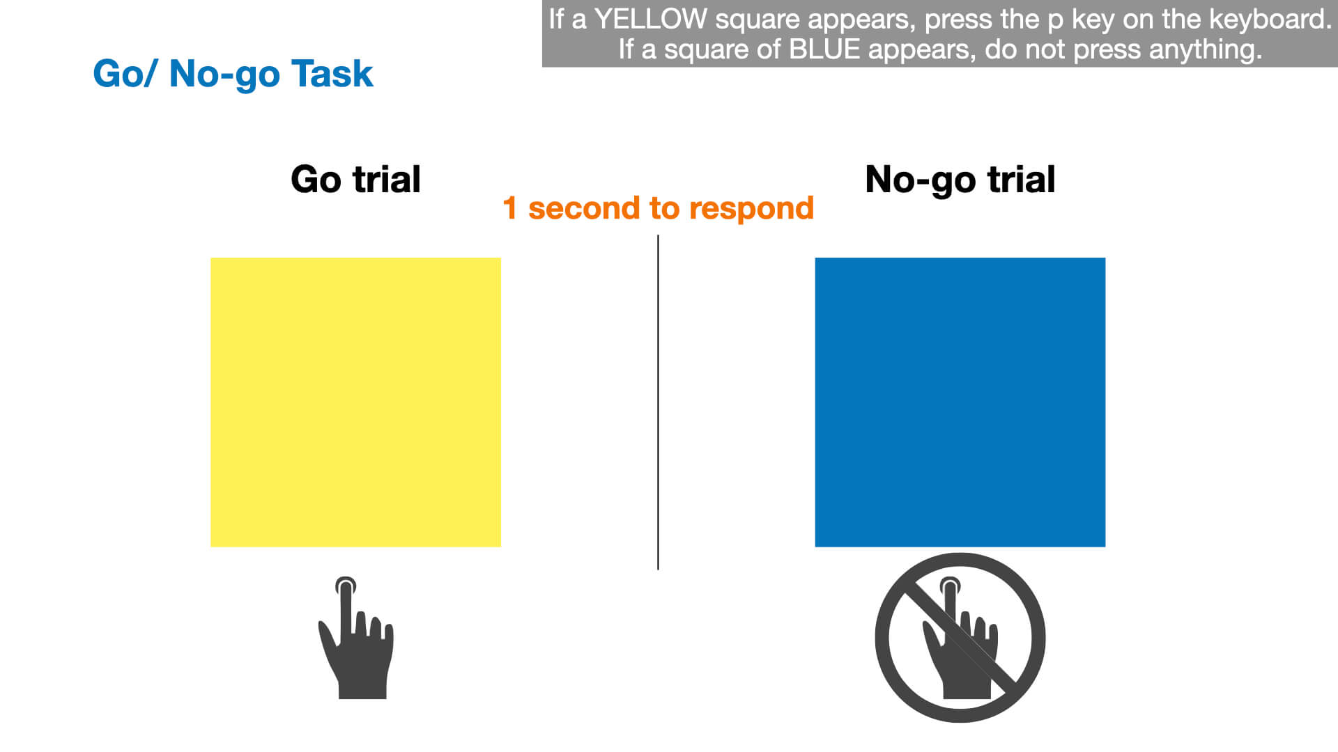 Illustration of the two types of trial in a Go/No-go experiment
