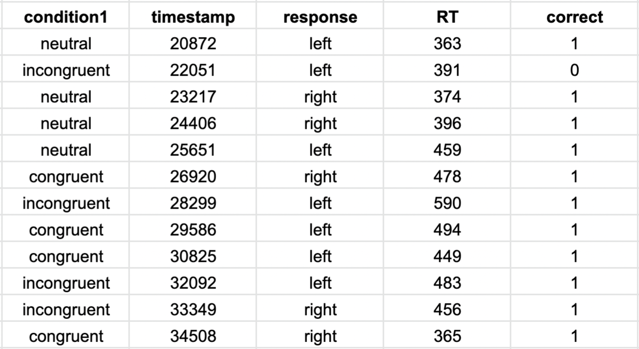 Capture of a selection of the results of a flanker task. Shows the response, reaction time and accuracy column.