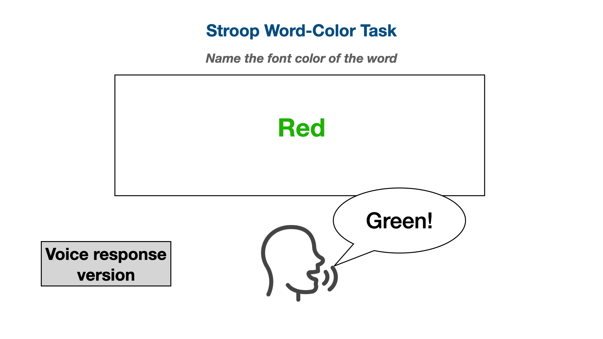 Illustration of the Stroop task using voice responses
