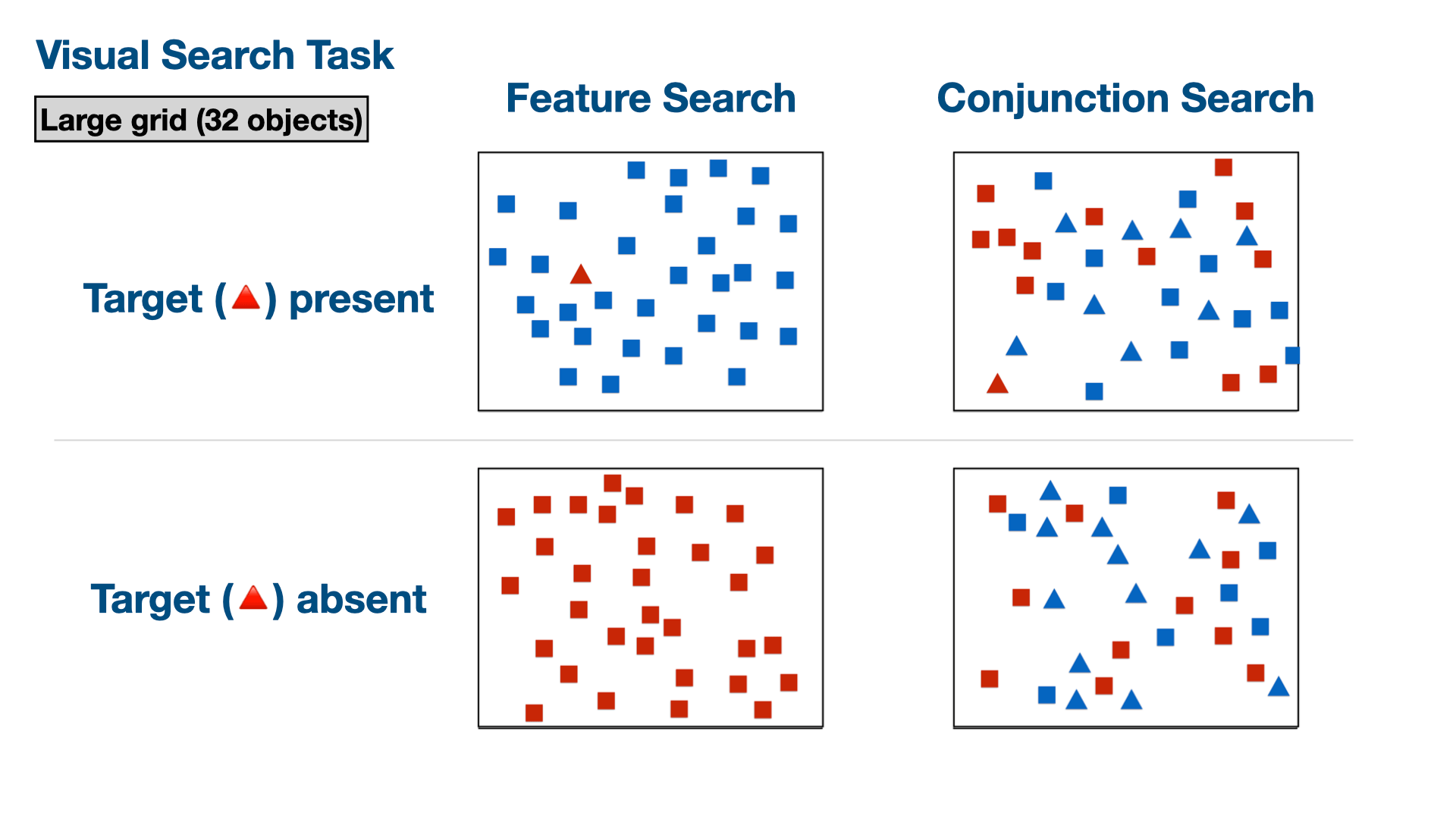 Illustration of visual search task condition with a large grid size.
