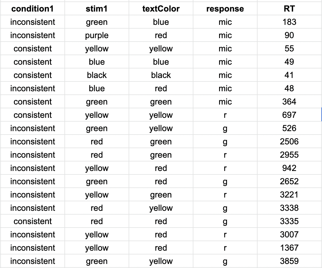 Screenshot of a portion of the results from the stroop task
