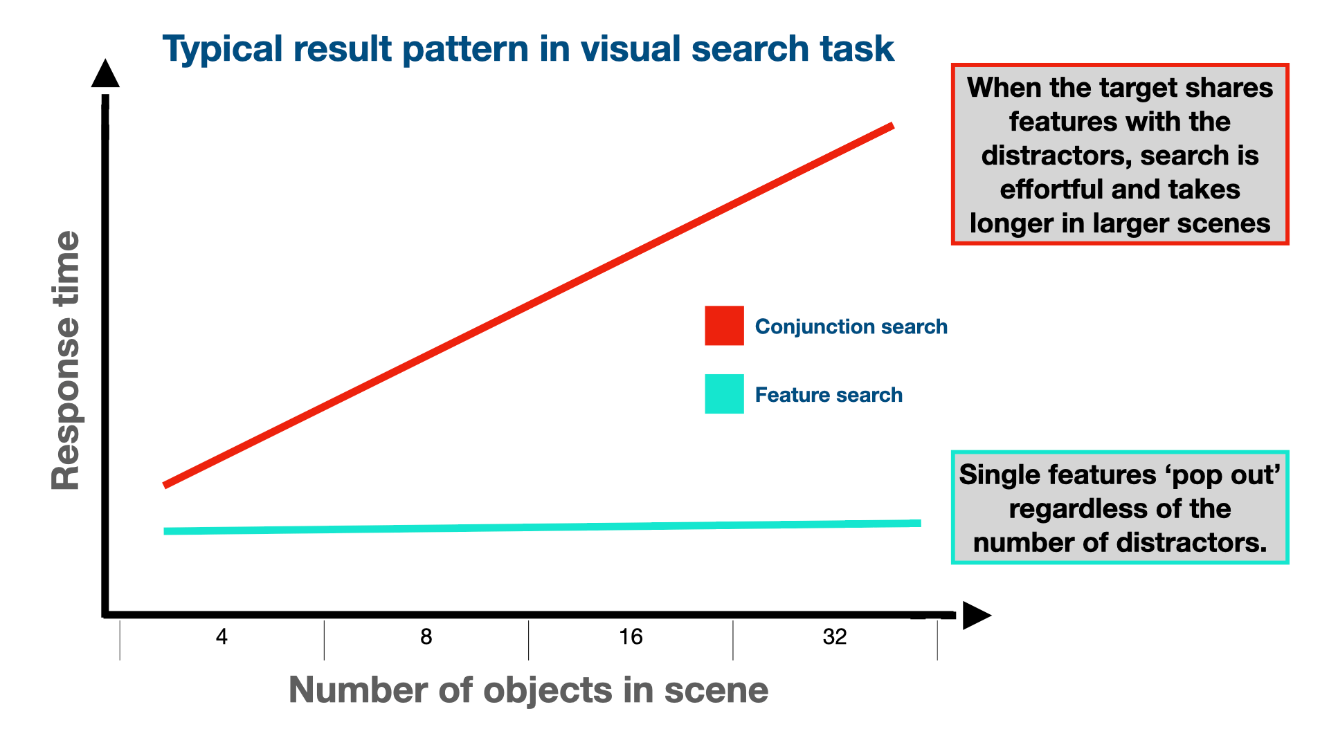 Illustrative diagram of the typical effect observed in a visual search task